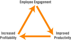 Employee Engagement Increased profitability